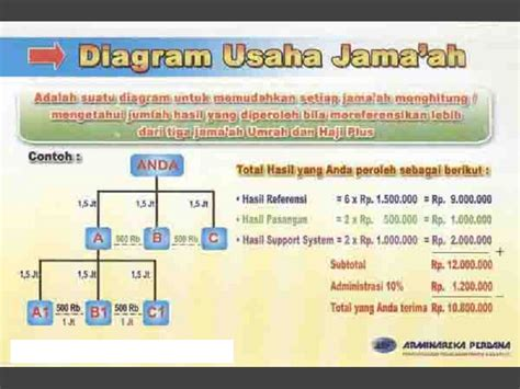 Voucher Dp Umrah Pt Arminareka Perdana pt arminareka perdana perwakilan batanghari jambi