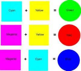 how do you make the color blue 28 what colors make yellow what two colors make