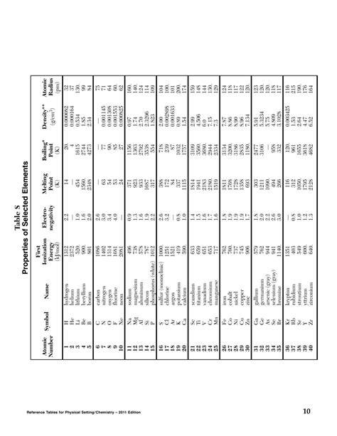 Chem Regents Reference Table by Nys Regents Periodic Table Atomic Number And M