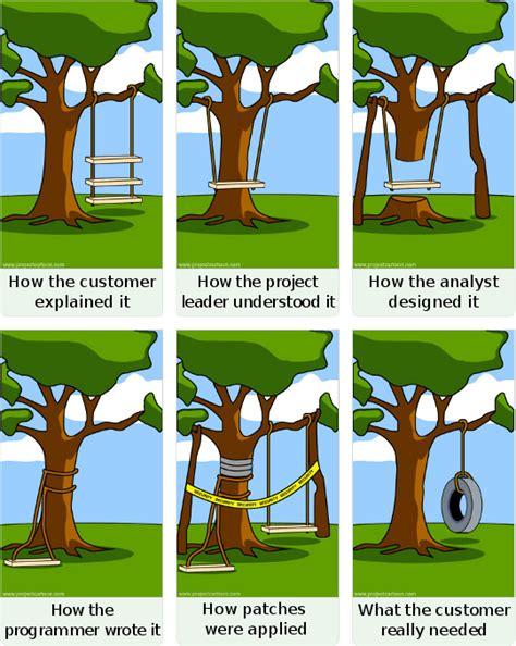 software development swing cartoon agile development in a nutshell eggsonbread