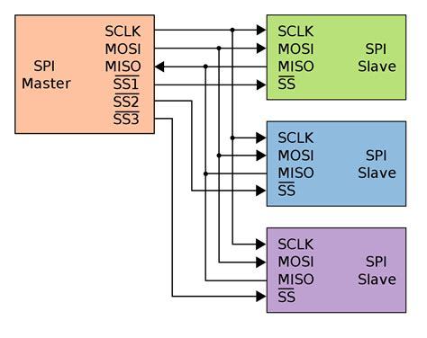 chip select wikipedia