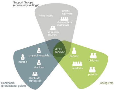 design management partnership stakeholder map renew service design infographics and