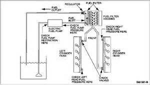 Diesel Fuel System Questions Regulated Return Question Diesel Forum Thedieselstop