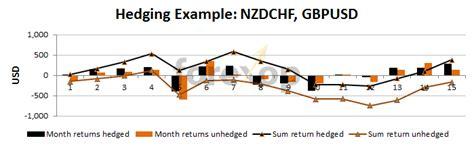 forex hedging tutorial forex hedging exle