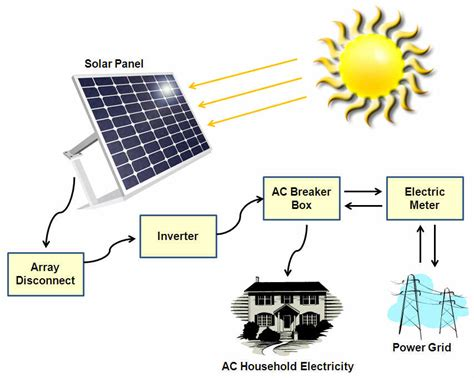 types of solar panels for homes types of solar power systems solarpoweryourhouse org