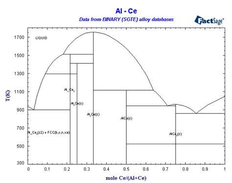 zn al phase diagram binary sgte alloy phase diagrams