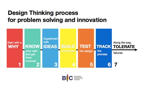 using design thinking to put the focus on employees sap blogs 7 ways to use design thinking to innovate your business