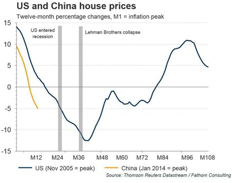us rent prices uk housing bubble bursts sales of luxury homes crash by