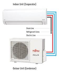 Water In Basement Solutions - what is a mini split fujitsu general united states amp canada