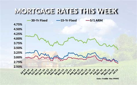 interest house loan rate house mortgage rates today 28 images and home comparing today s 15 year and 30
