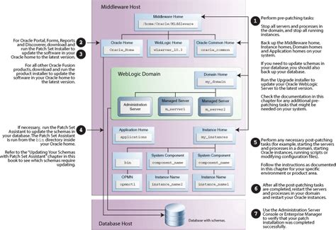java and middleware certification oracle applying the latest oracle fusion middleware patch set