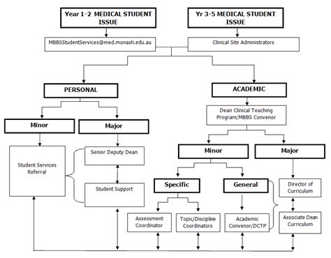 Can I Do Mba After Mbbs by What Is The Expected Fee Structure For Mbbs Course In