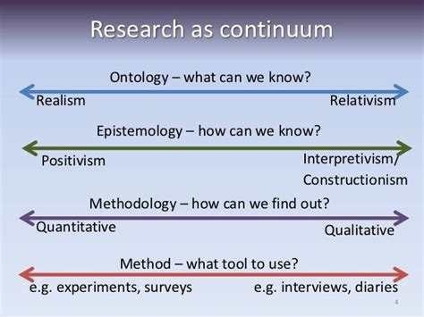 Epistemological Thesis by Research Paradigm Continuum Search Research