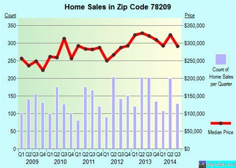 78209 zip code san antonio profile homes