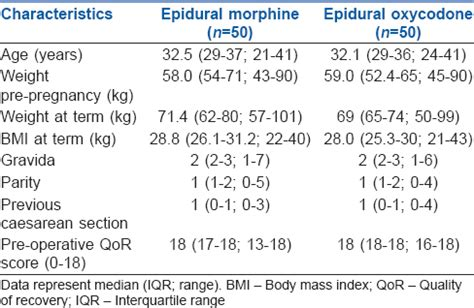 percocet c section comparison of epidural oxycodone and epidural morphine for