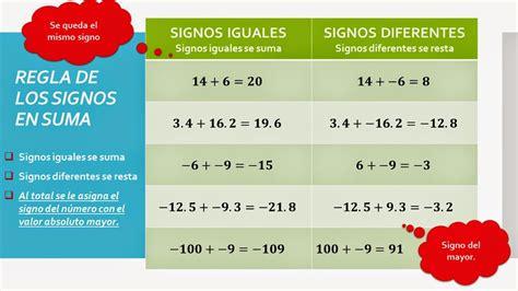 imagenes de reglas matematicas matematica octavo regla de los signos reales