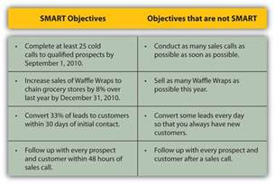 identify precall objectives getting smart about your