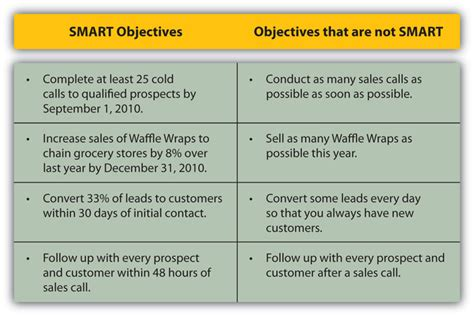 Identify Precall Objectives Getting Smart About Your Sales Call Sales Goals And Objectives Template