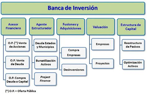 banco de inversion banca de inversi 243 n