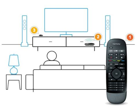 logitech installation how to use the flirc to your htpc with any remote