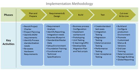 implementation methodology template erp implementation steps pictures to pin on