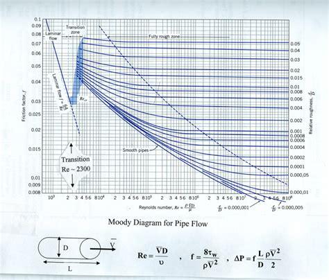 diagram chart moody diagram diagram site