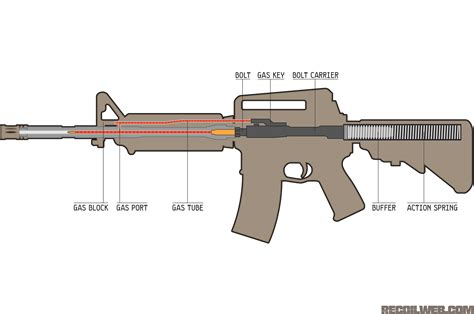 gun diagram ar 15 bcg diagram wiring diagram