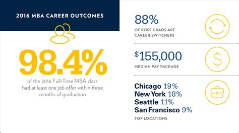 Mba Ross Curriculum by Time Mba Careers Michigan Ross