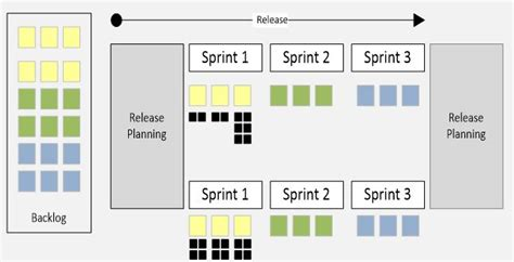 Scrumdesk An Online Scrum Project Management Tool For Agile Teams Sprint Release Planning Template