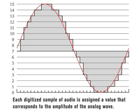 audio format bitrate what are the sling rate bit depth and bit rate