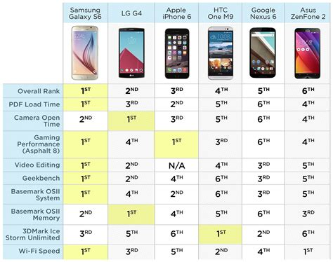 mobile phone processor samsung galaxy s6 beats the competition in tomsguide s
