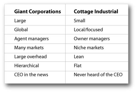 the cottage industrial revolution