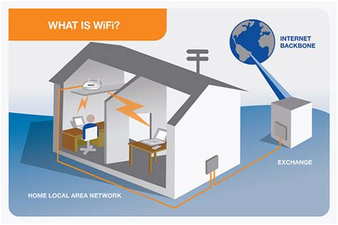 what is home telstra wifi consumer advice