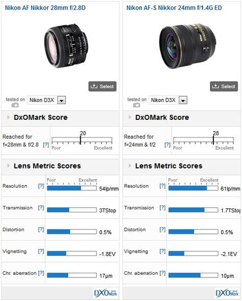 Nikon Af 28mm F 2 8d Nikkor Lens A nikon af d lens reviews dxomark