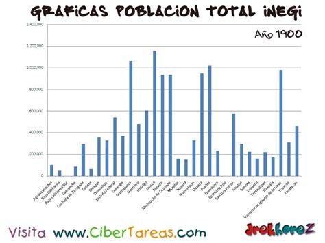 esinciclopedia de poblacion de mexico poblaci 243 n total en 1900 de m 233 xico gr 225 ficas del censo
