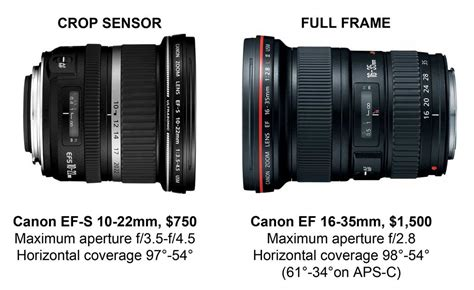 affordable wide angle lens for canon frame are canon and nikon killing their best crop sensor