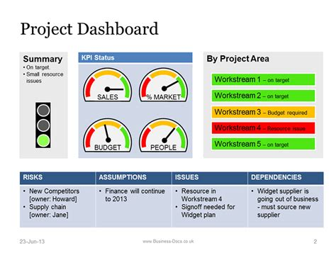 Project Dashboard With Status Template Powerpoint Powerpoint Dashboard Exles