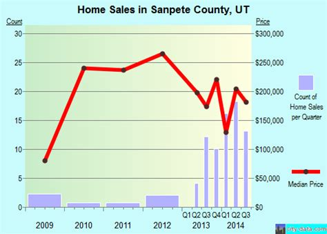home value home value utah county