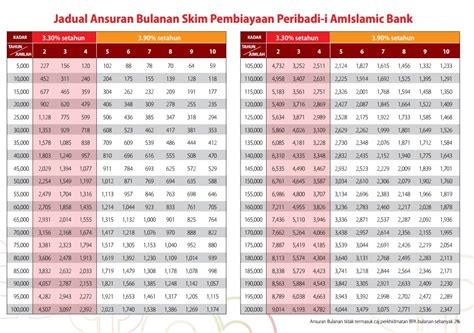 bsn housing loan calculator ambank personal loan pinjaman peribadi