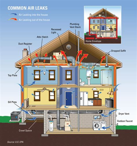 house energy efficiency how to make your home more energy efficient