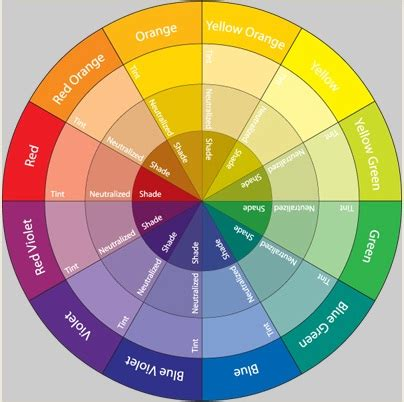 color wheel combinations divya s blog beach wedding cakes this is a wedding cake
