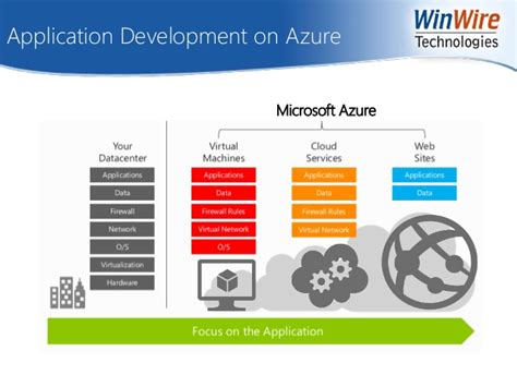 web applications on azure developing for global scale books microsoft azure deploy and scale modern websites