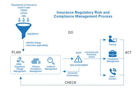 Compliance Mba Programs by Image Gallery Regulatory Risk