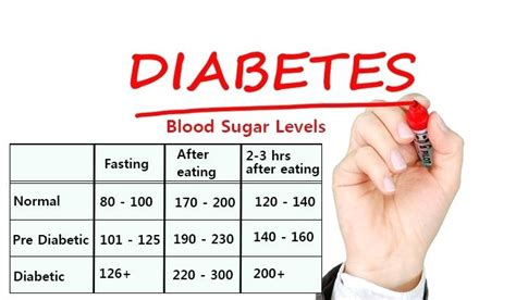 normal blood sugar levels chart for adults diabetes