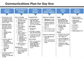 high level day one communications plan merger integration