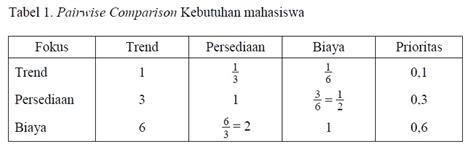 Menejemen Teori Praktik Riset Dan Pendidikanhusaini Usman pendekatan ahp dalam perencanaan pendidikan manajemen pendidikan net