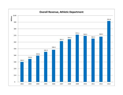 cal athletics financials fy2013 better late than never