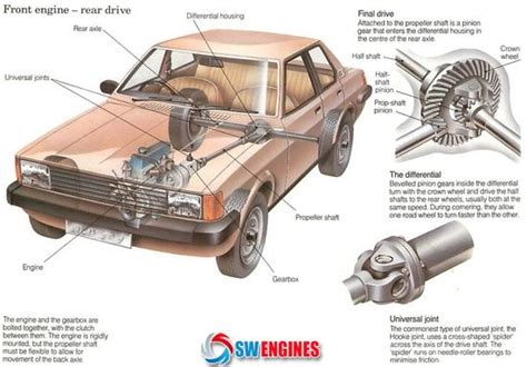 1000 images about how car engines work on engine cars and find cars 1000 images about how a car works on how to work cars and yellow