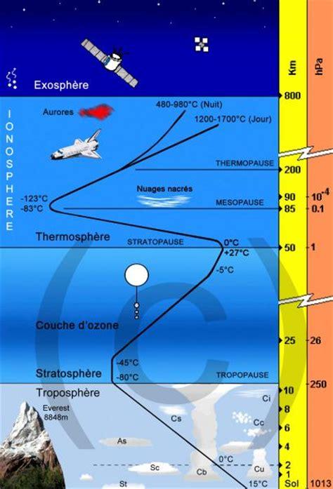 Armosphere L 7 sch 201 sur la structure de l atmosph 200 re terrestre avec troposph 200 re stratosph 200 re m 201 soph 200 re