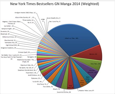 most sold mangas what a year that was bestselling graphic novels from the